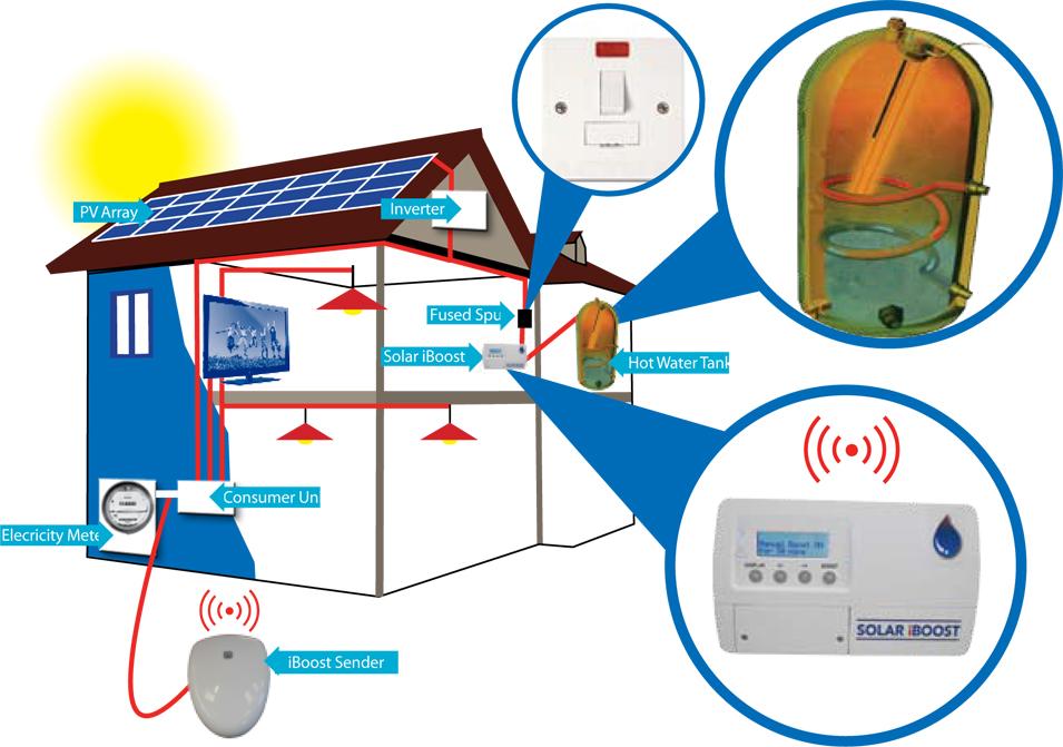 Solar iBoost system